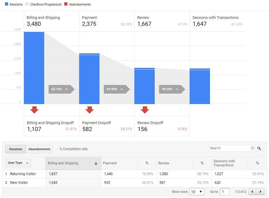 Enhanced ecommerce : funnel de conversion avec focus sur le checkout, un bon moyen de valider toutes les étapes de paiement sur votre plateforme