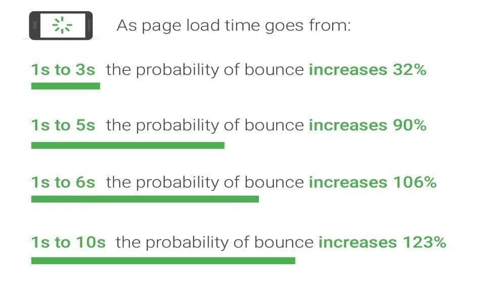 Volgens Google neemt het bouncepercentage aanzienlijk toe naargelang de laadtijd stijgt.