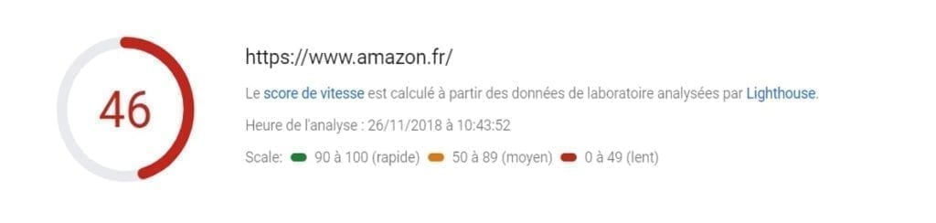 De score van PageSpeed Insights voor Amazon.fr