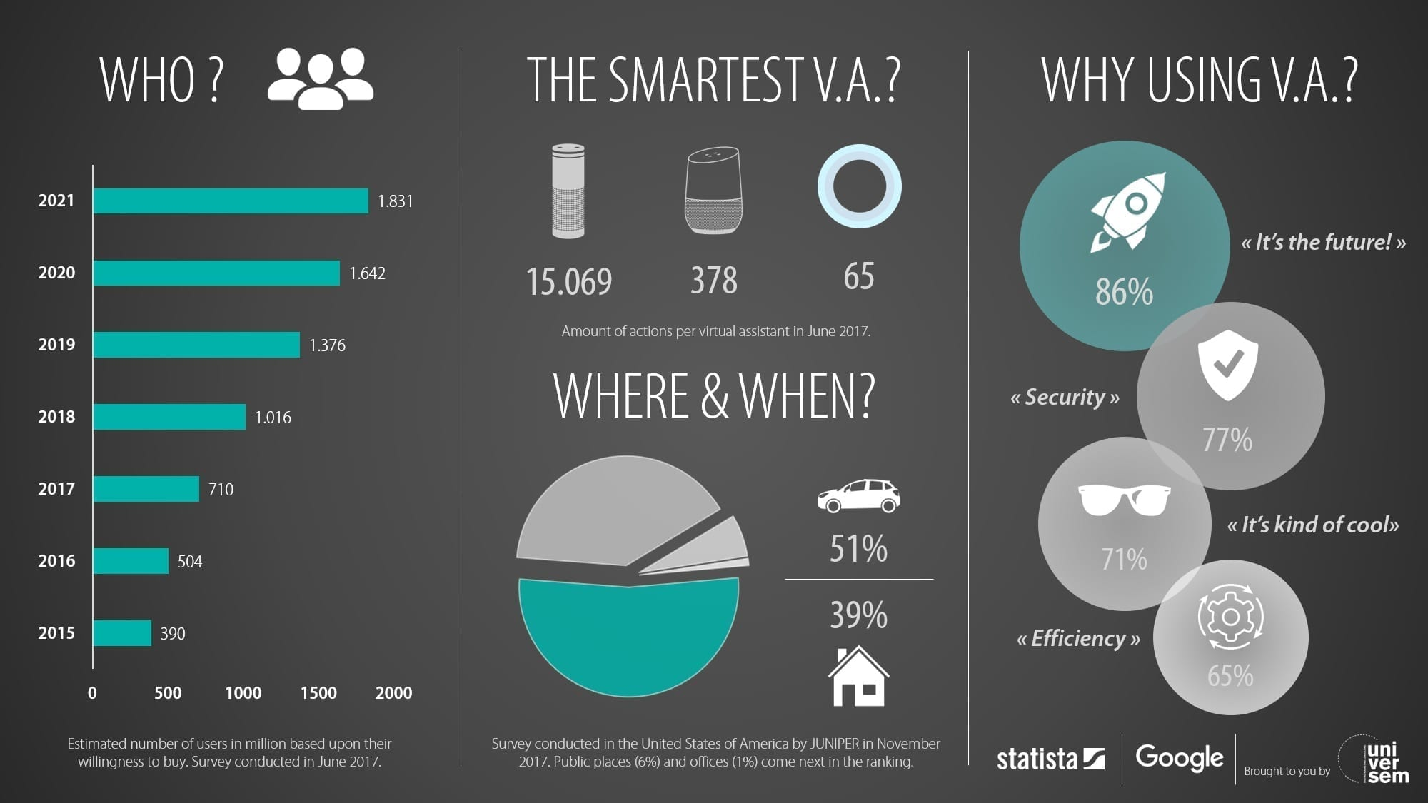Voice Search & Virtual Assistants: where are we now?